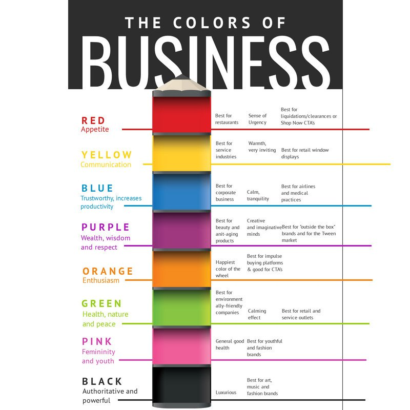 "Check out this useful information about ""The Colors of Business"" explained in a very easy way.  #digitalmarketing #infographic #socialmedia #socialmediamarketing #excelmarketing #lokeshkaushik #contentmarketing"