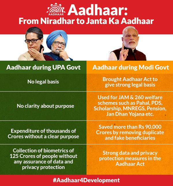 Aadhaar integration has provided ease of living to the common man in the form of LPG subsidies, Food Ration Cards and Direct Benefit Transfers. Due to this, benefits are now directly given to the poor and marginalised sections of society. #Aadhaar4Development