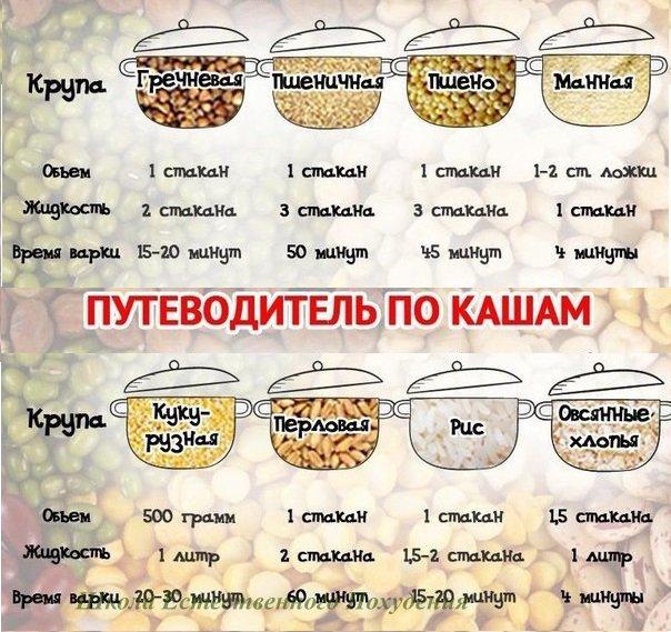 Таблица похудение на гречневой каши