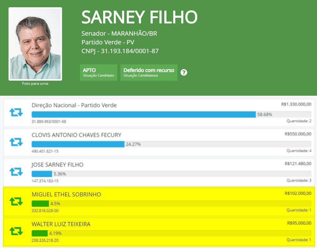 Envolvidos em sonegação fiscal e lavagem de dinheiro doam para campanha de Sarney Filho https://t.co/OLBpWR0AjE