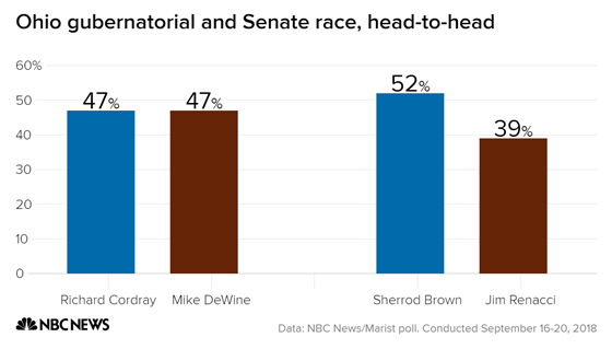 New @NBCNews poll: Ohio gubernatorial race tied, Brown leads big in Senate race. https://t.co/8TX0Drjn2C