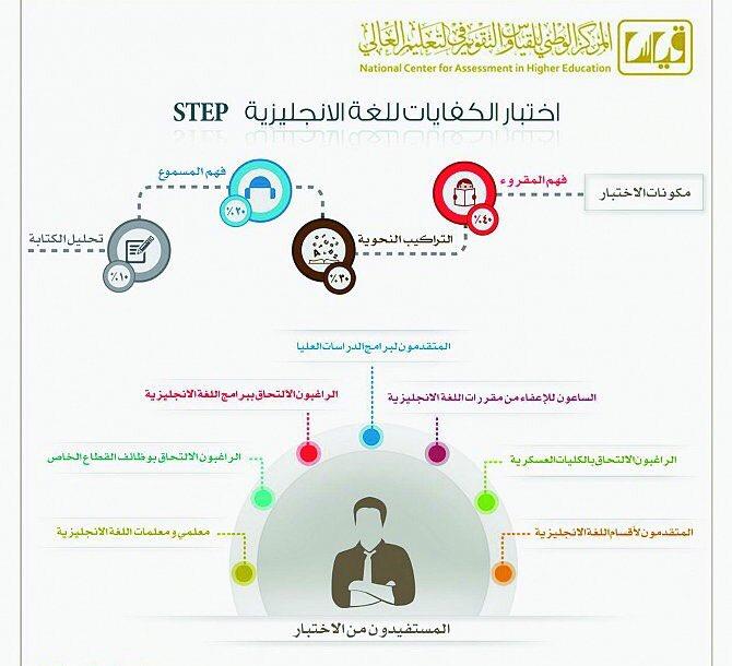 معلومات عن اختبار كفايات الانجليزي Step موقع فكرة