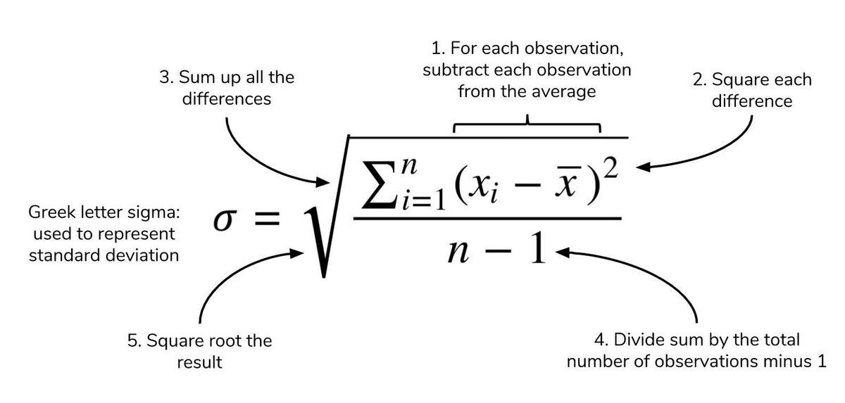 Basic Statistics in Python: Descriptive Statistics https://buff.ly/2LH6VPf
