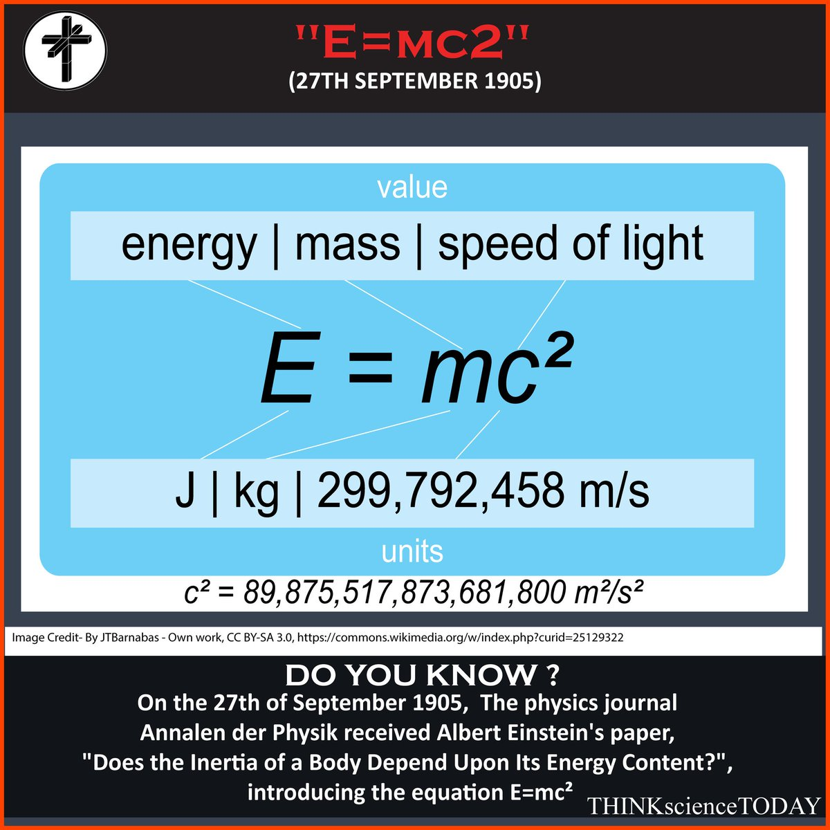 Resultado de imagen para Sept. 27, 1905, Albert Einstein€˜s paper €œDoes the Inertia of a Body Depend Upon Its Energy Content?€