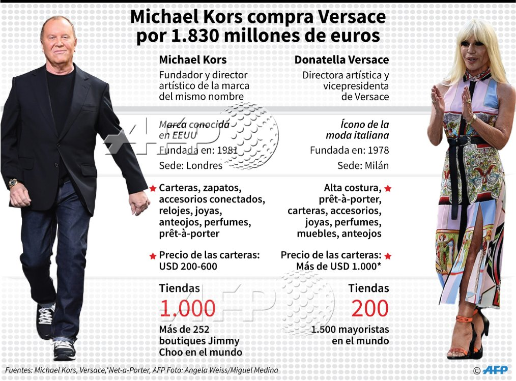 INFOGRAFÍA Ficha con datos sobre el grupo estadounidense Michael Kors, que compra  Versace por 60cee4498d