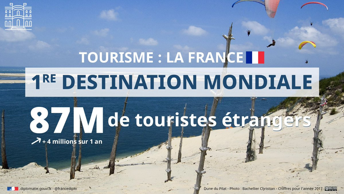 Journée mondiale du #tourisme : la France reste la destination favorite des étrangers en 2017🥇💪🎉  Welcome to France🇫🇷!  #JMT2018 #TourismDay