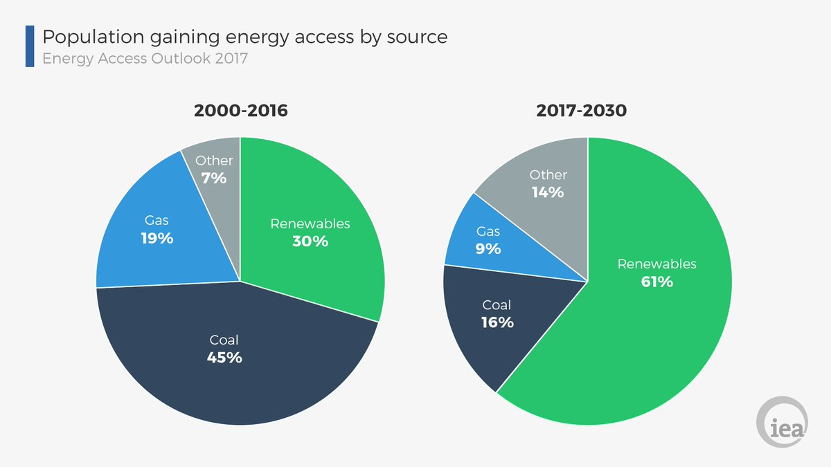 The declining cost of #renewables & innovative off-grid business models are transforming the way #energy access is delivered, especially in rural areas  https://t.co/1Xlar9KDE2