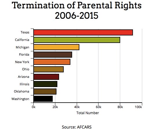 Parental Rights on Twitter: