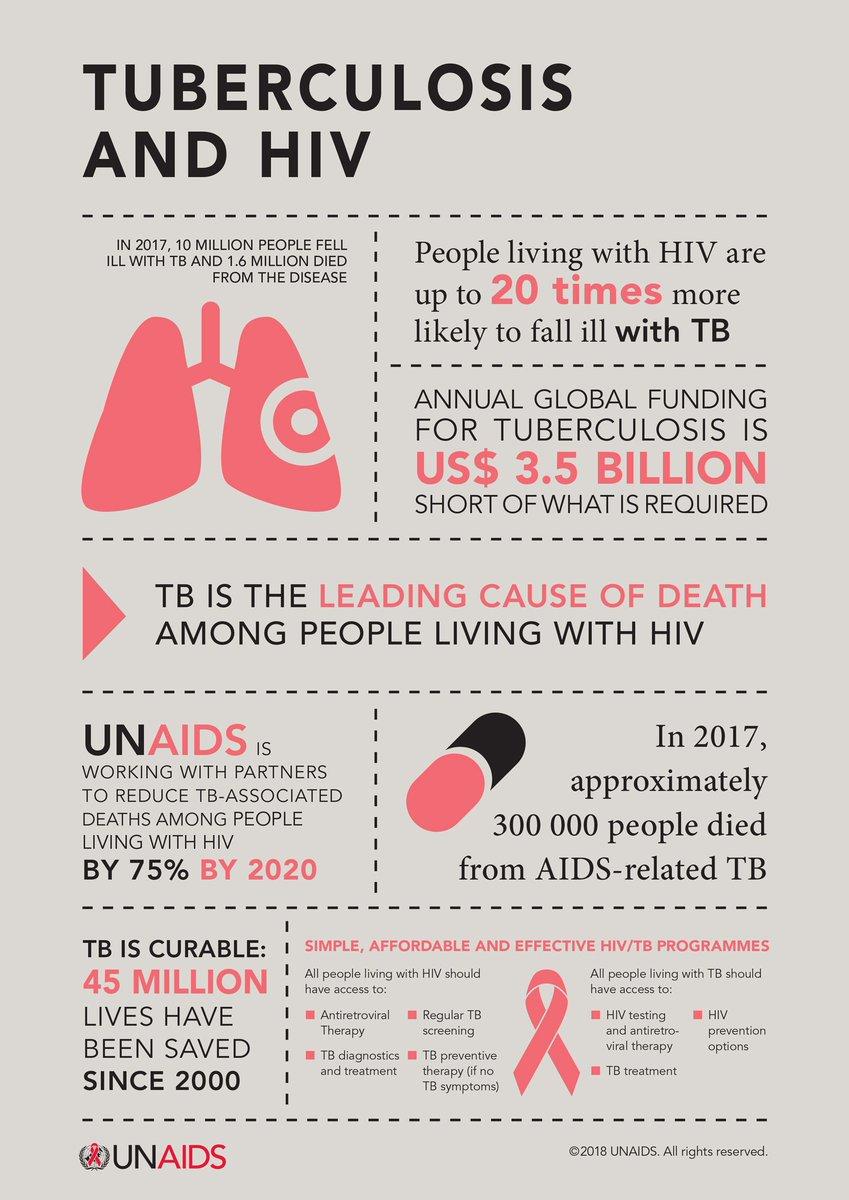 UNAIDS on Twitter: