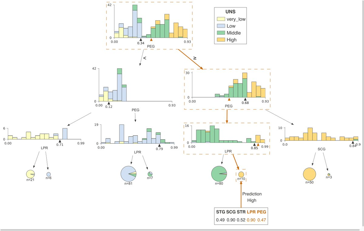How to visualize decision tree https://buff.ly/2Oh54Bo