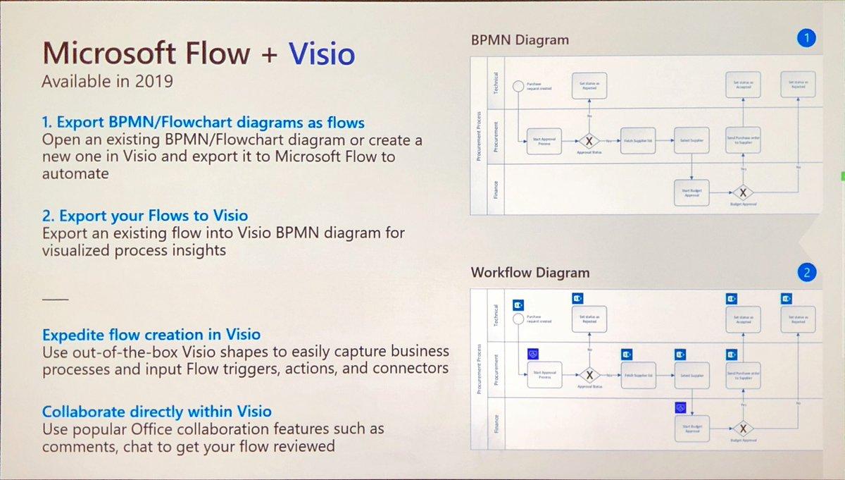 Microsoft Visio Msvisio Twitter Process Flow Diagram Using 8 Replies 93 Retweets 175 Likes