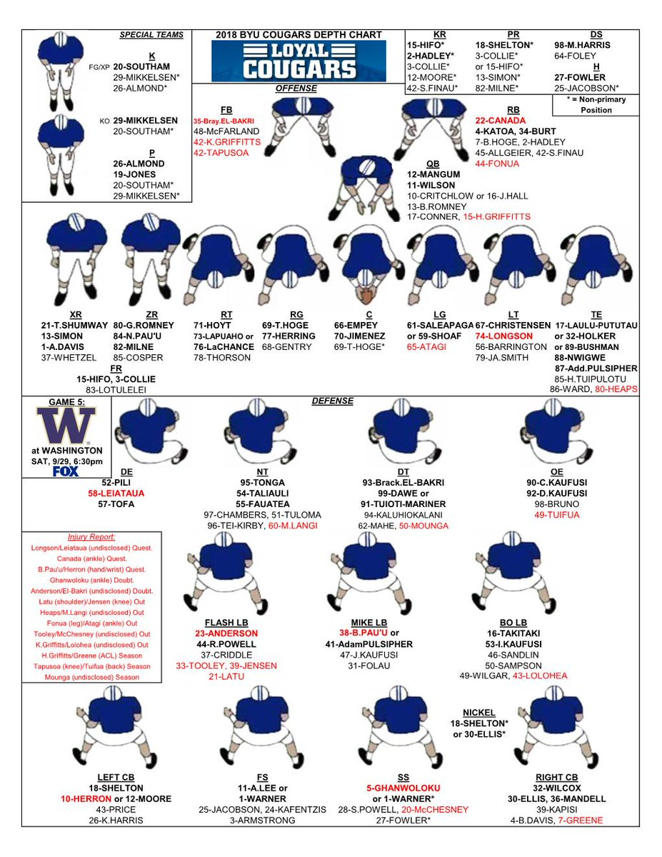Depth Chart For Saay S Matchup At Washington Printable Pdf Version Available Here