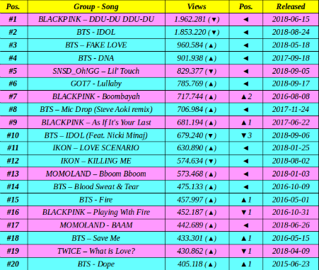 Top 10 Most Viewed Youtube Songs In 24 Hours — TTCT