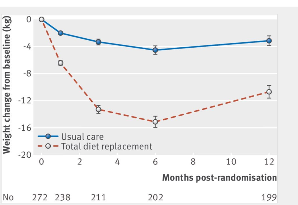 the bmj on twitter doctors referral of overweight people to total