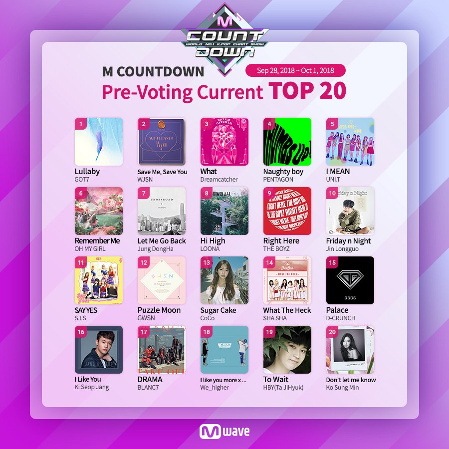 [#MCOUNTDOWN] This week's pre-voting current TOP20!  ☑️ Vote Now at https://bit.ly/2yZOKyC           Sep 28, 2018 ~ Oct 1, 2018, 9:00 (KST)  #GOT7 #WJSN #Dreamcatcher #PENTAGON  #UNIT #OHMYGIRL #JungDongHa  #LOONA