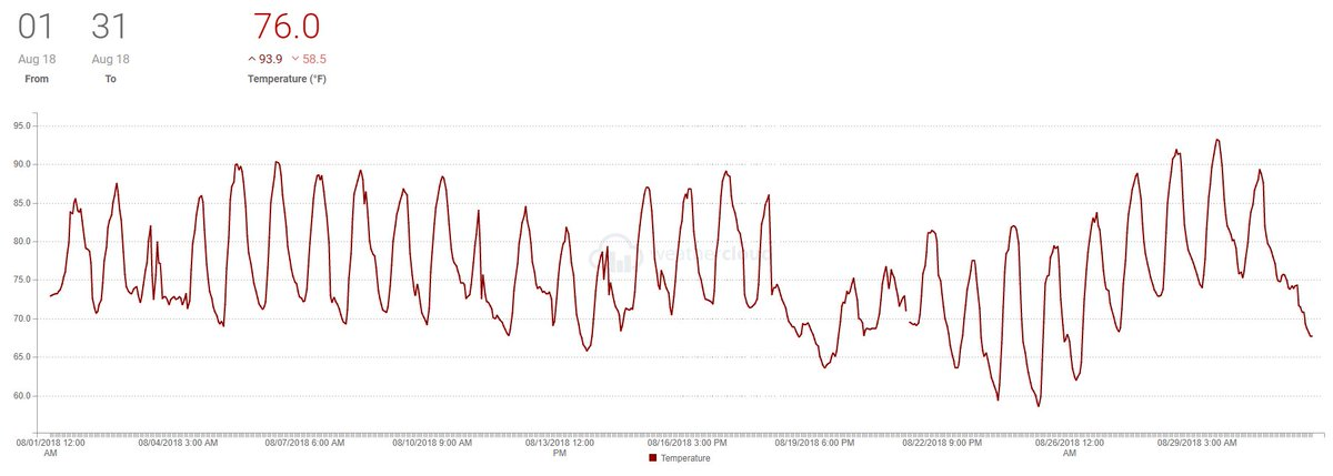 Temperature Pressure Chart For R422d