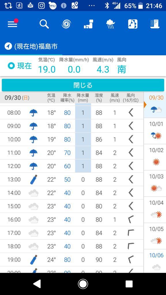 福島 市 予報 天気