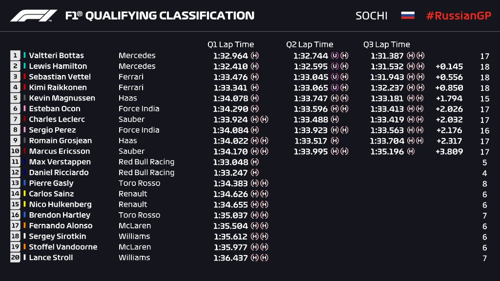 Russian GP 2018 Qualifying Race Results