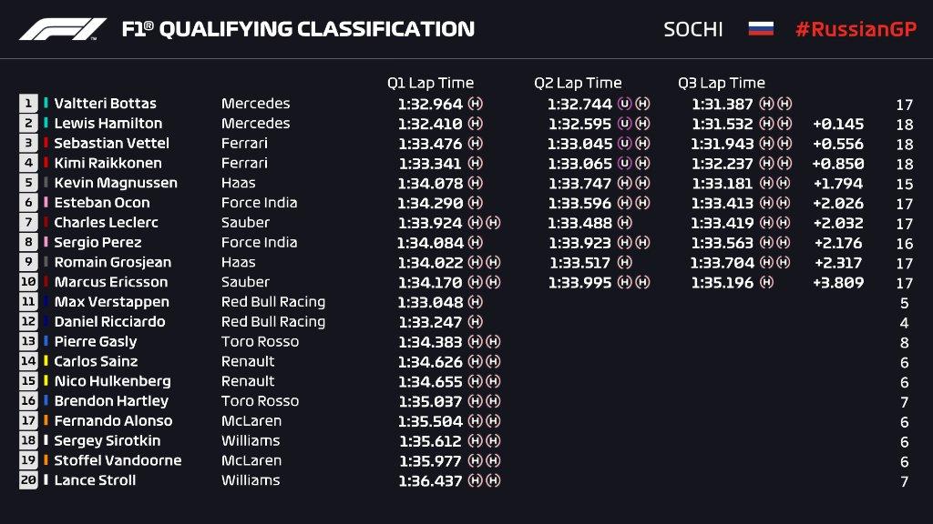 Результаты квалификации гран-при России