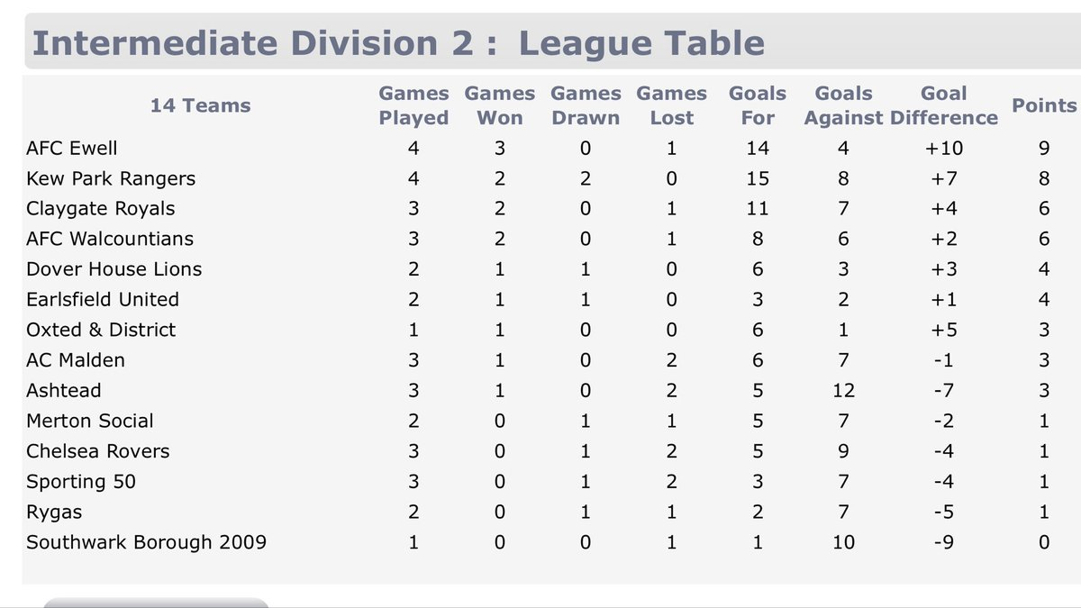 Here is the league table as September comes to an end.