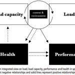 Image for the Tweet beginning: NEW PAPER: Load, capacity and