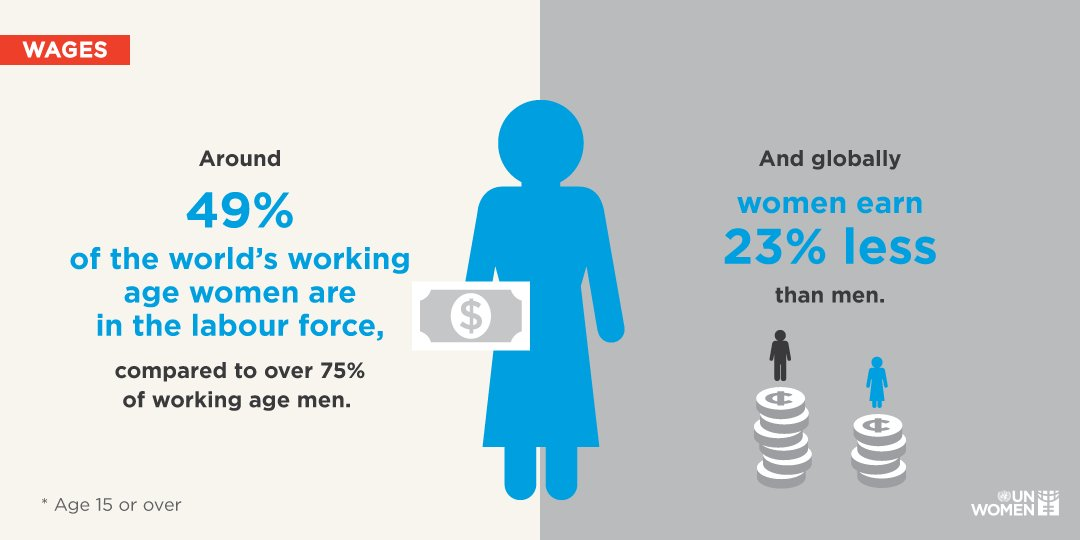 It's high time we close the gender #paygap. unwo.men/FF1s30m7sko