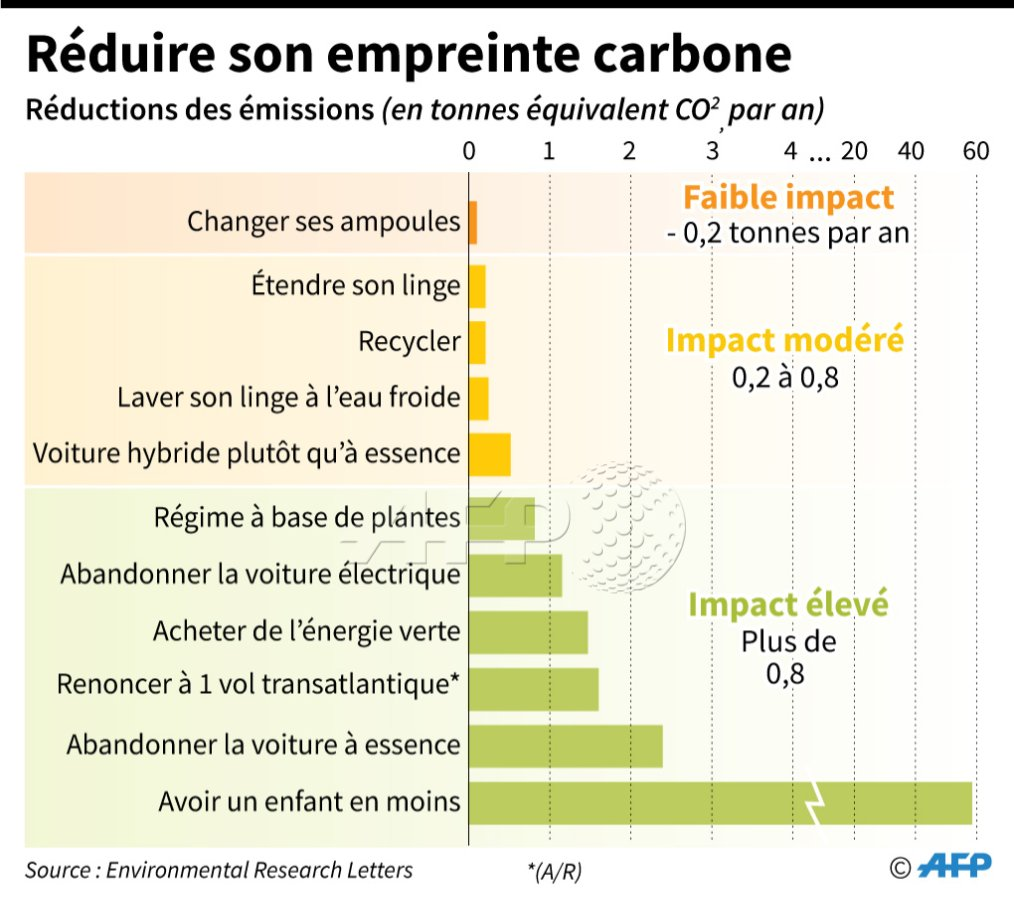 Quelques moyens pour réduire son empreinte carbone #AFP
