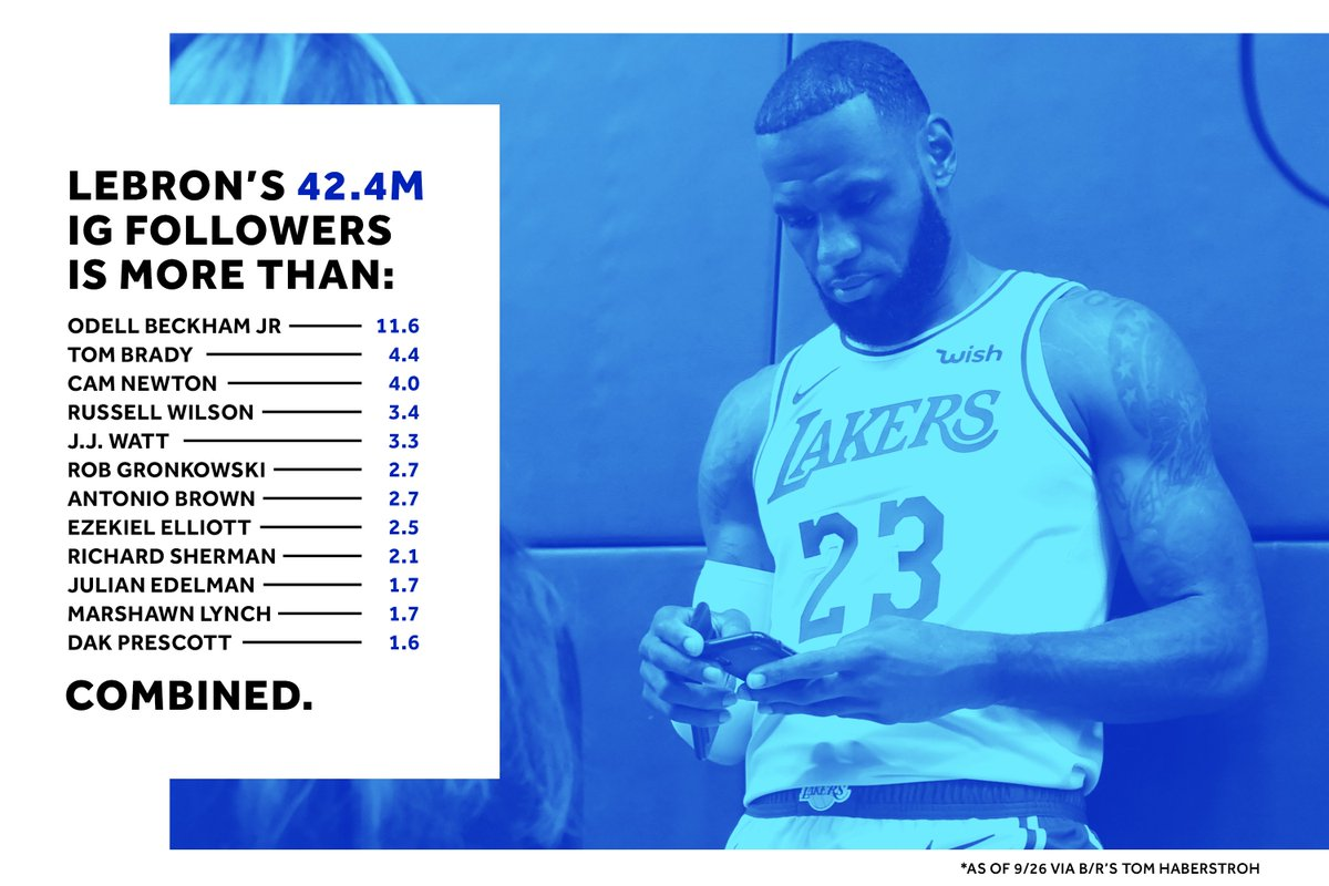 How dominant is the NBA on social media