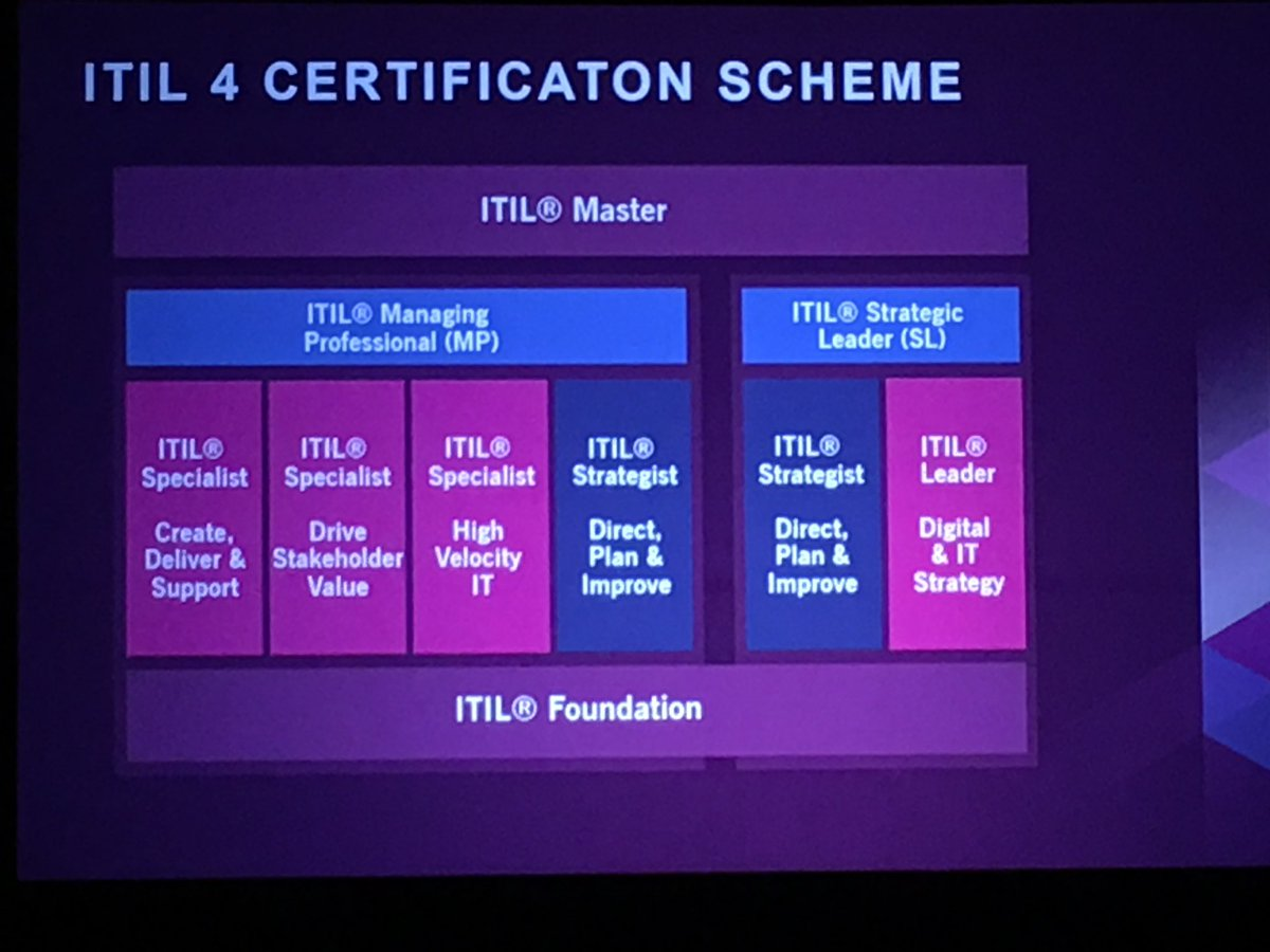 #SMFUSION #ITIL4 Certification and training is coming. Two tracks leading to ITIL Master