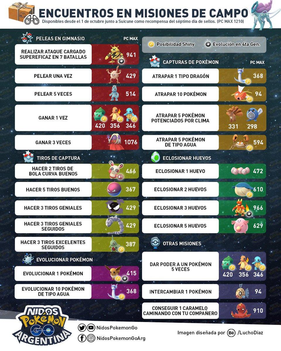 Imagen de todas las tareas en la investigación de campo Octubre 2018 hecho por Nidos Pokémon GO Argentina