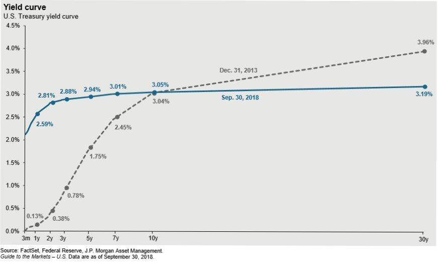 Amazon E La Fed Scatenano Una Tempesta Sui Bond Icebergfinanza