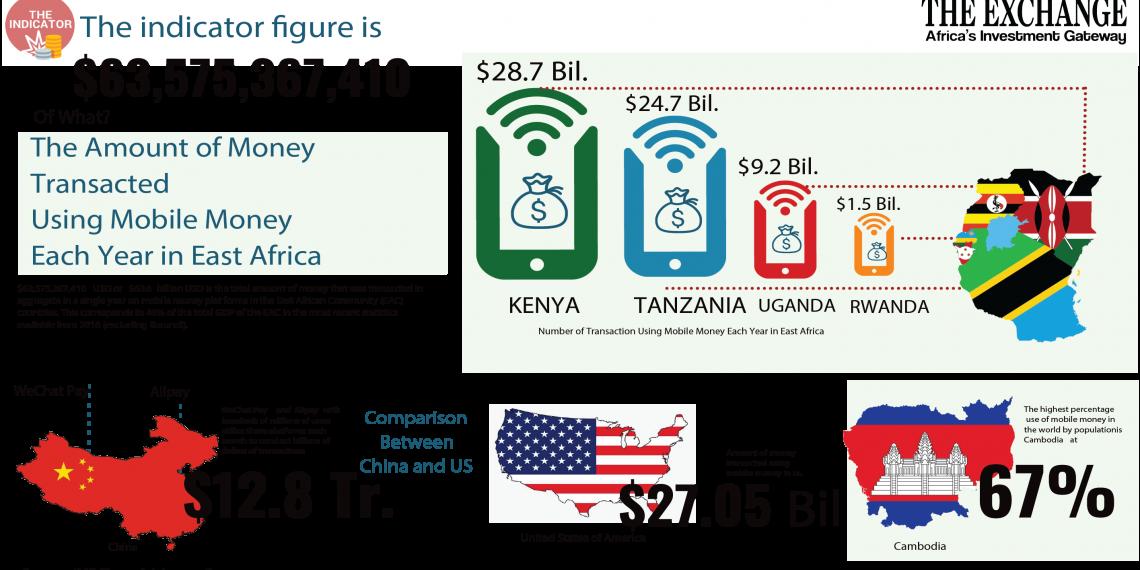 The Billions transacted over mobile in East Africa https://t.co/JyZ9ziReFh https://t.co/3abdz5R8lz https://t.co/SLDN4WjJ5X