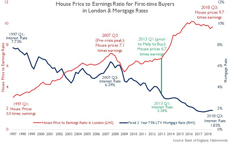 Noble Francis On Twitter House Price To Earnings Ratio For