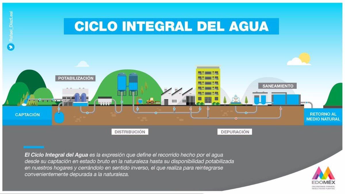 """Rafael Díaz Leal Barrueta Twitterren: """"¿Conoces las etapas del ciclo integral del agua? El proceso inicia con la captación y potabilización, posteriormente es distribuida para su consumo y, finalmente, las aguas residuales"""