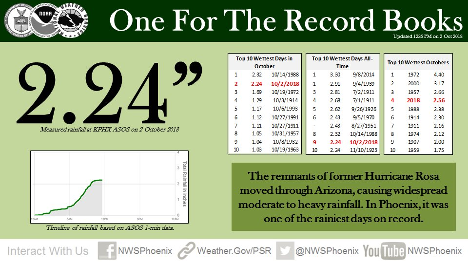 Phoenix just had its 2nd wettest October day and 9th wettest day ever with 2.24' (so far). #azwx