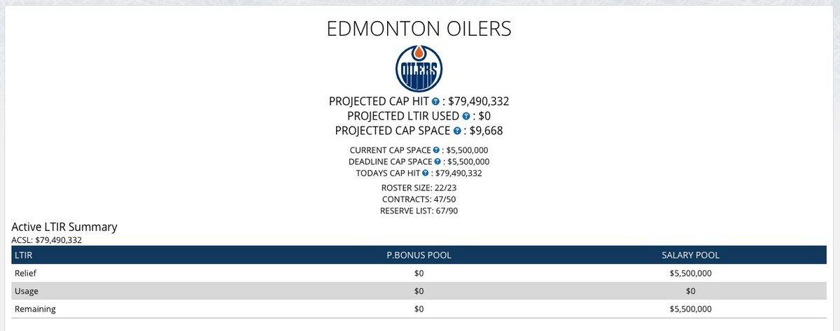 With Bear recalled they have  4.71M remaining in LTIR relief https   www. capfriendly.com teams oilers pic.twitter.com KZaXX51L0H 3c3eba2b3ba