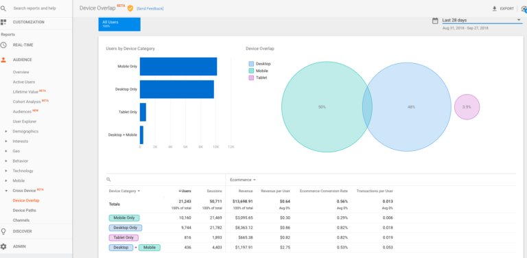 Google Analytics on Twitter: