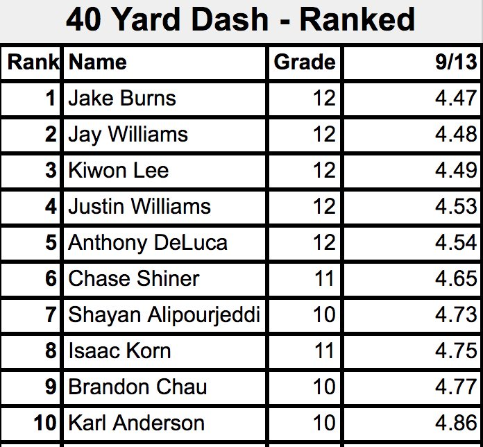 Coach Jt Ayers On Twitter Getting Faster 40 Yard Dash Updated