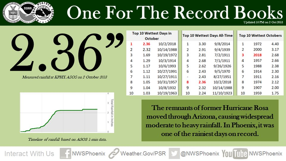 Alright...did some official updating to this chart. Suffice to say it has been raining today! #azwx