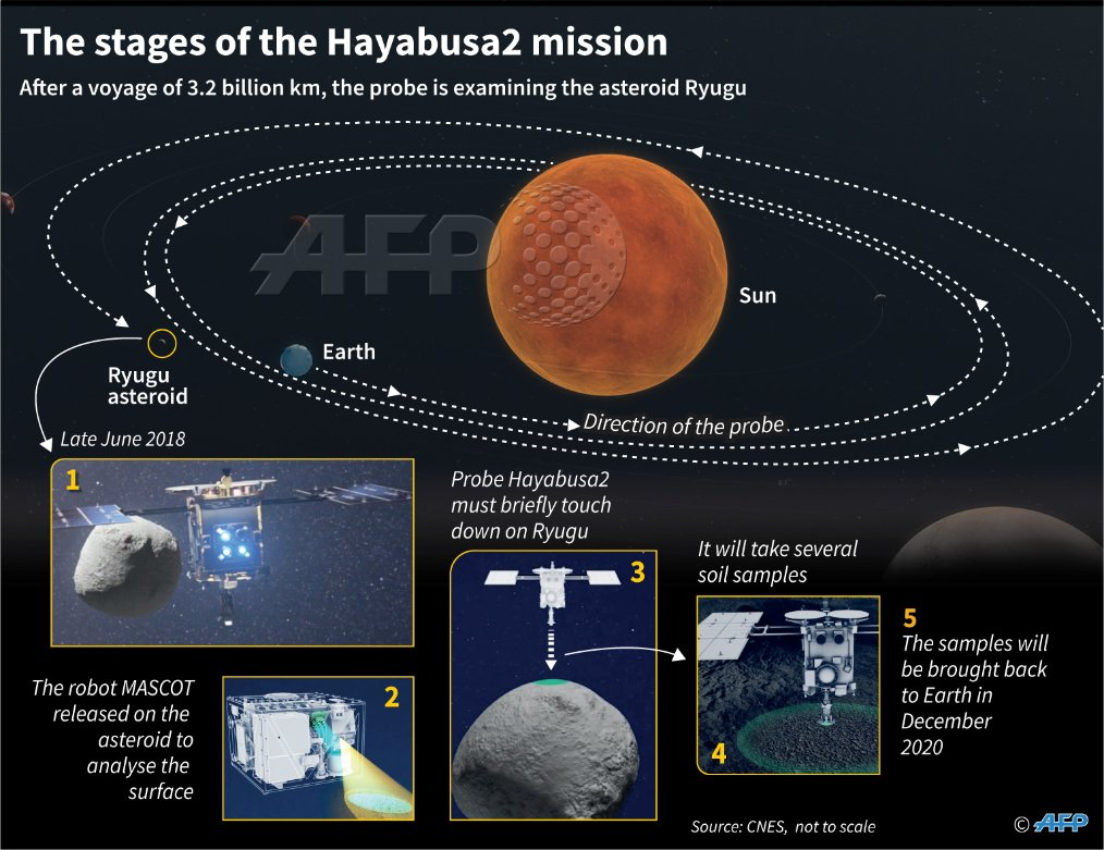 States of the Hayabusa2 mission. Image: AFP