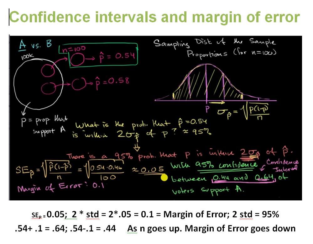 how to calculate margin of error