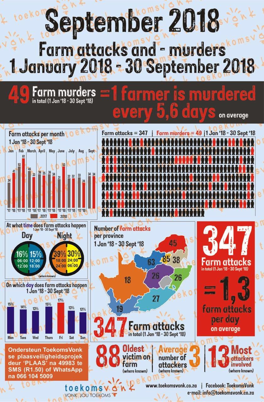 Moordorgie swart op wit woed voort/plaasmoorde en aanvalle DokxuI_XsAAYF3-