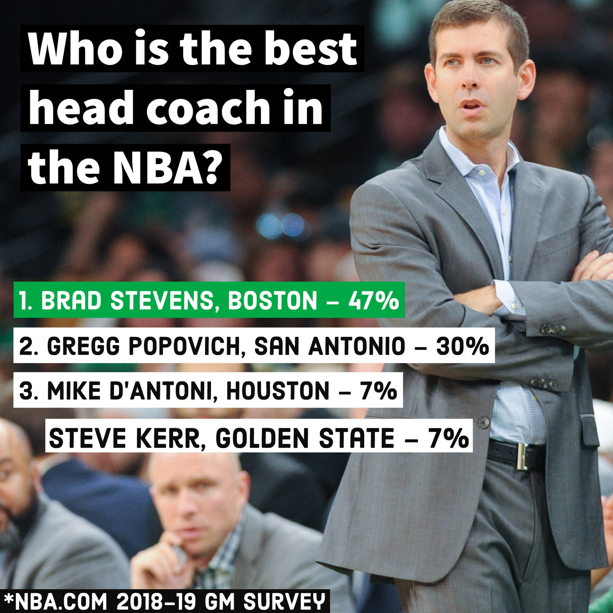 Celtics On Nbc Sports Boston On Twitter The Https T Co I8ktttgide S 17th Annual Gm Survey Has Been Released And The Celtics Made The List A Few Times Https T Co Tdxrsqvlzv Https T Co Z6dx7vovxi