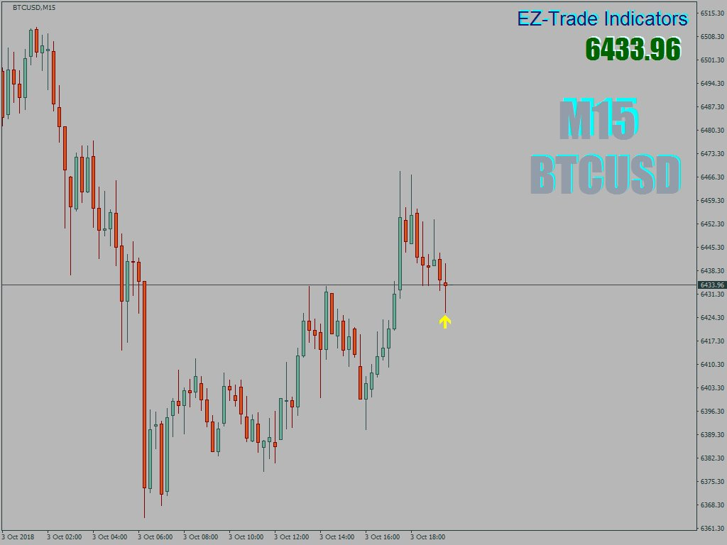 Ez Trade On Twitter What Do You Think About This Long Pinbar