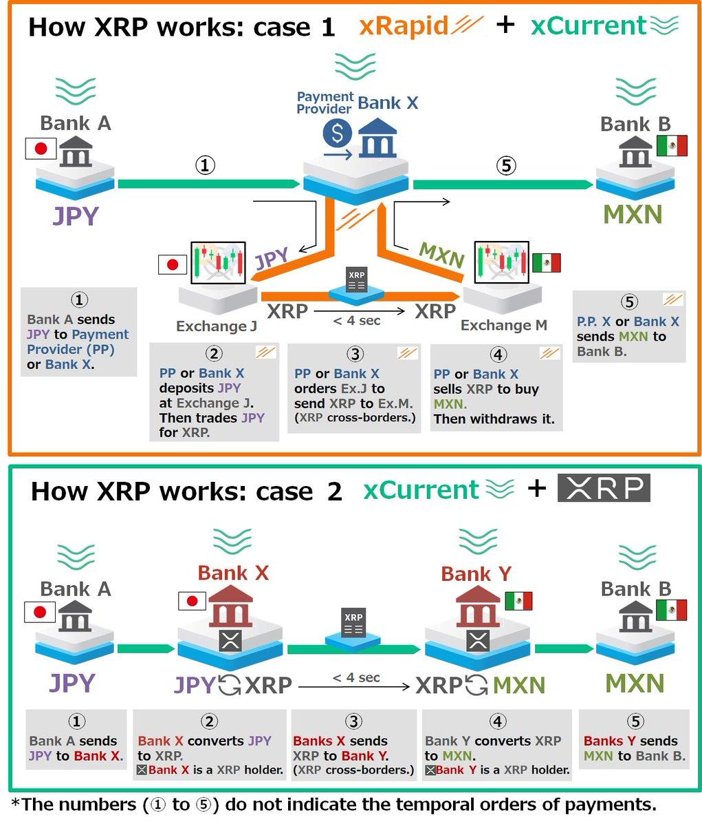 """てにったー on Twitter: """"This first infographic in the Ripple's official document does not show """"xRapid"""" use cases but """"xCurrent + XRP"""". See the second infographic I drew and compare the difference. In"""