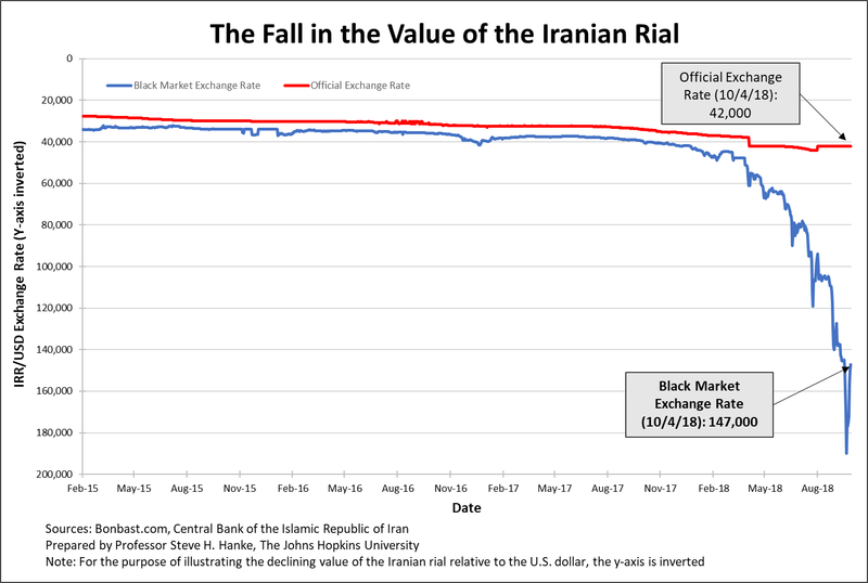 Heshmat Alavi On Twitter Don T Listen To Any Fakenews From Iran About The Country S Currency Bouncing Back 100 000 Rial U Dollar Mark