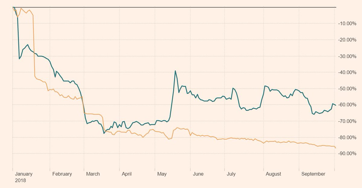 Both Mothercare (blue) and Carpetright (orange) did CVAs earlier this year.