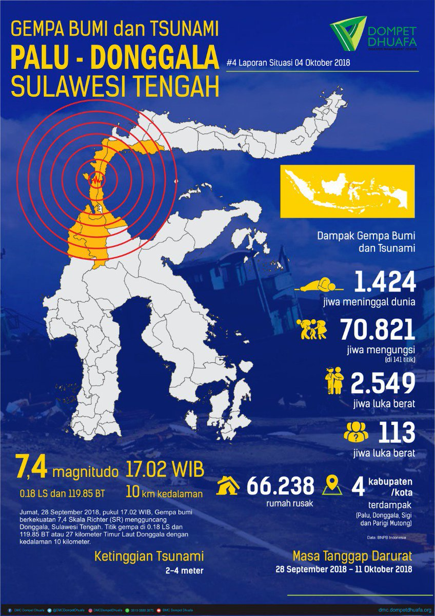 Dmc Dompet Dhuafa On Twitter Sitrep 4 Respon Darurat Gempa Bumi