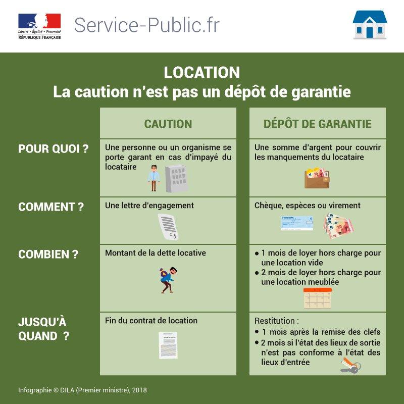Service Public Fr On Twitter Logement Dans Une Location