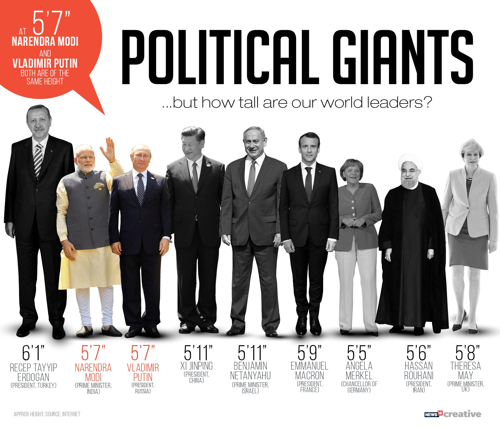 News18 Graphics On Twitter At 5 7 Narendramodi And Vladimirputin Are Of The Same Height How Tall Are They In Comparison To Some Other World Leader Who Visited India In Recent Years Putininindia
